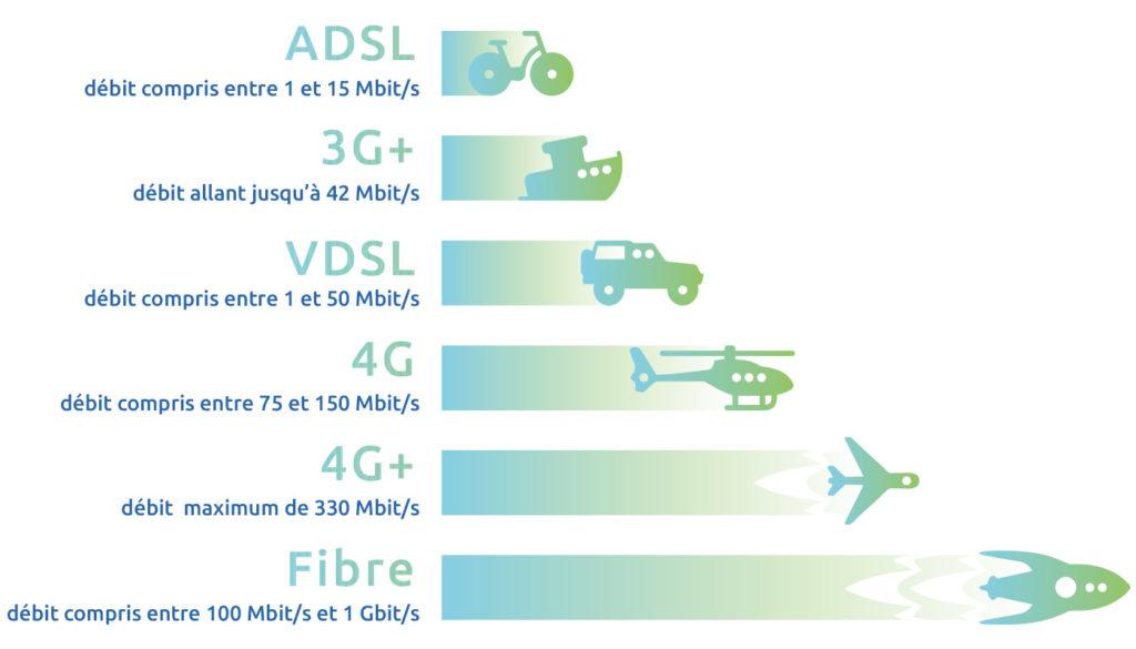 """Résultat de recherche d'images pour """"différences débit fibre adsl 4g"""""""